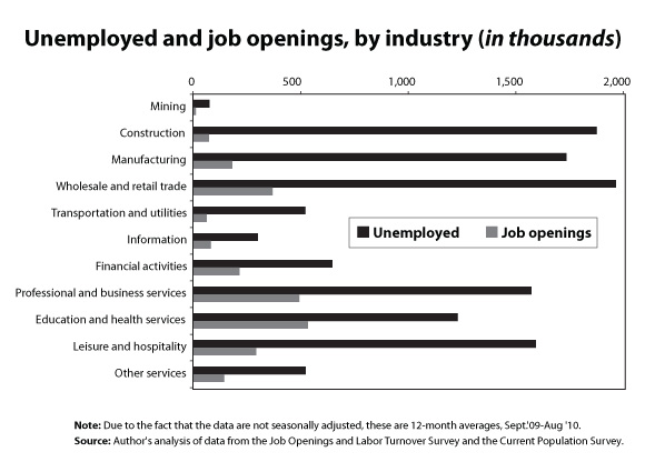 Unemployedandopeningsby industry